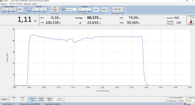 Test gas nuevo láser CO2 Coherent GEM60A