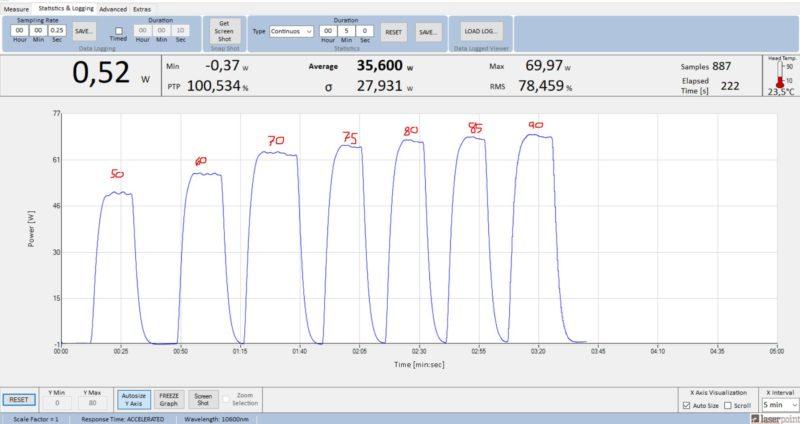 Gases para láser RF Coherent GEM60A