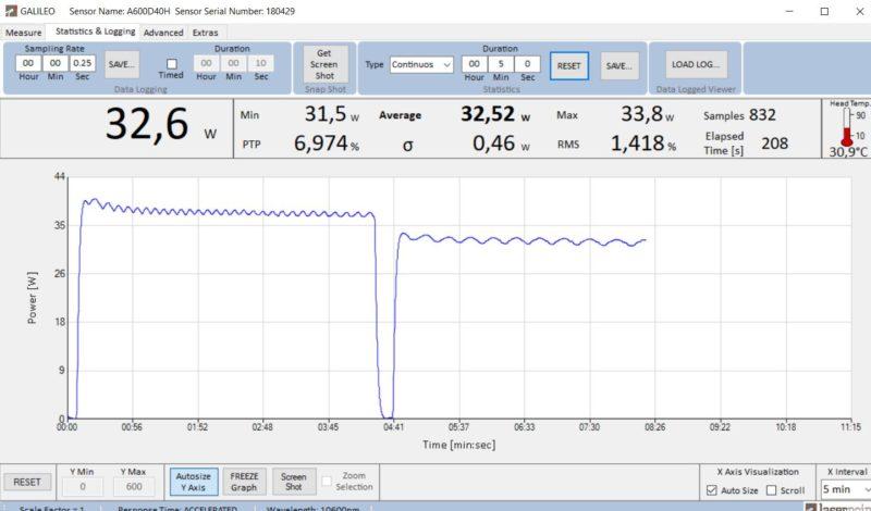 Test potencia a diferentes voltajes, Synrad J48-2