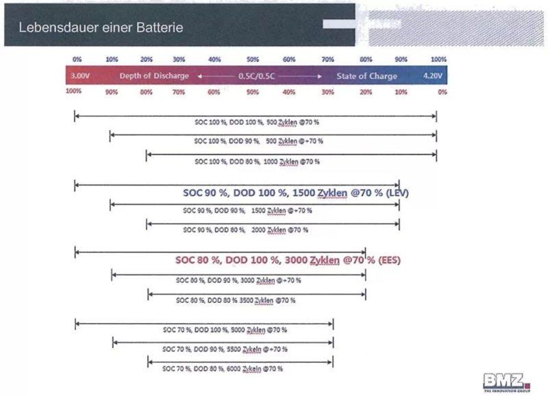 Ciclos vida útil baterías Tesla