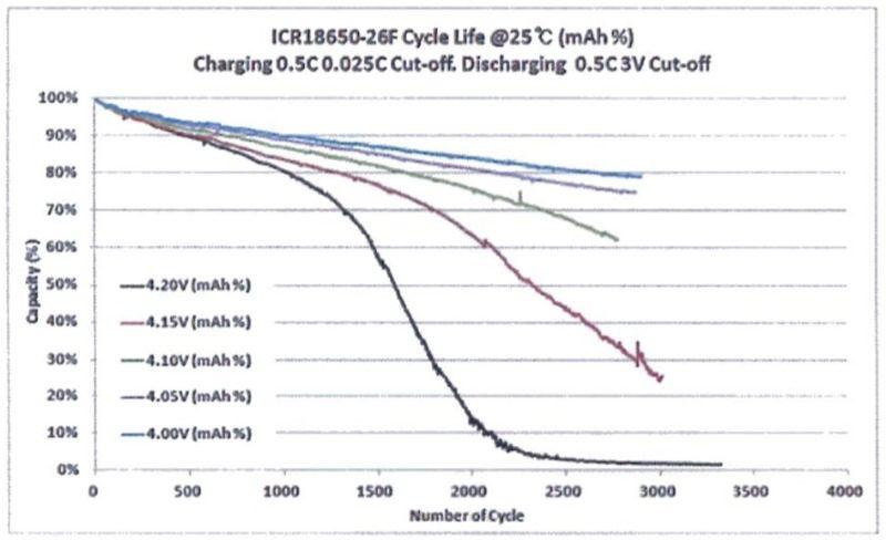 Degradación por voltaje final de carga de las baterías de litio.