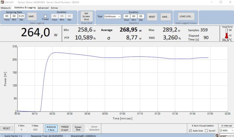 Test salida coherent K250